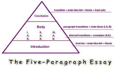 How to write the introduction, body and conclusion of an