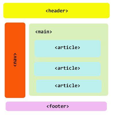 Essay main body examples